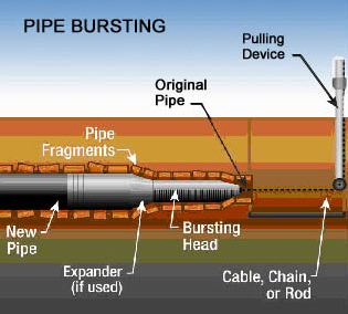 pipebursting